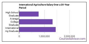 international agriculture salary compared to typical high school and college graduates over a 20 year period