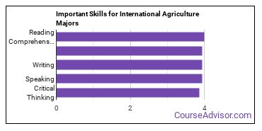 Important Skills for International Agriculture Majors