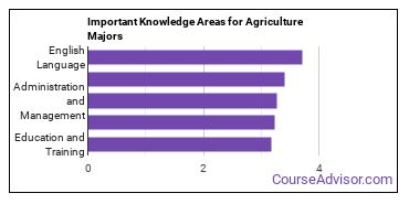 Important Knowledge Areas for Agriculture Majors