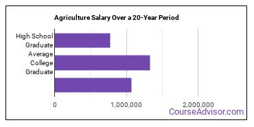 agriculture and agriculture operations salary compared to typical high school and college graduates over a 20 year period