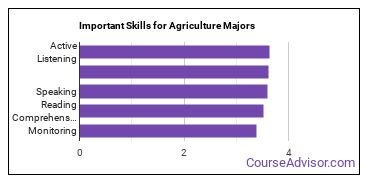Important Skills for Agriculture Majors