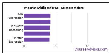 Important Abilities for soil sciences Majors