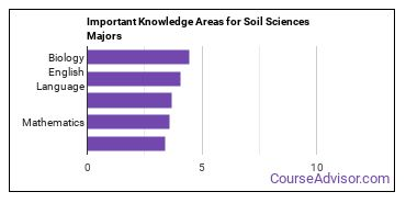 Important Knowledge Areas for Soil Sciences Majors