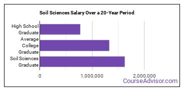 soil sciences salary compared to typical high school and college graduates over a 20 year period