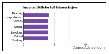 Important Skills for Soil Sciences Majors