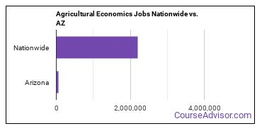 Agricultural Economics Jobs Nationwide vs. AZ