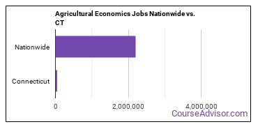 Agricultural Economics Jobs Nationwide vs. CT