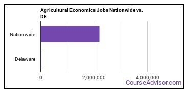 Agricultural Economics Jobs Nationwide vs. DE