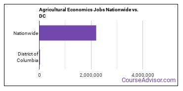 Agricultural Economics Jobs Nationwide vs. DC
