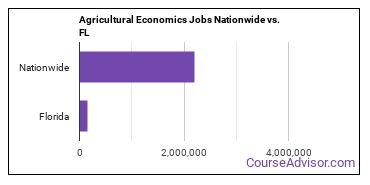 Agricultural Economics Jobs Nationwide vs. FL