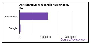 Agricultural Economics Jobs Nationwide vs. GA