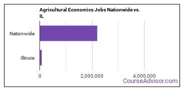 Agricultural Economics Jobs Nationwide vs. IL
