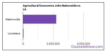 Agricultural Economics Jobs Nationwide vs. LA