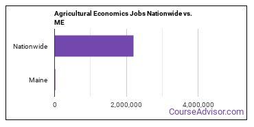 Agricultural Economics Jobs Nationwide vs. ME