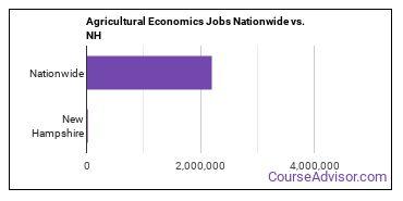 Agricultural Economics Jobs Nationwide vs. NH