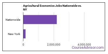 Agricultural Economics Jobs Nationwide vs. NY