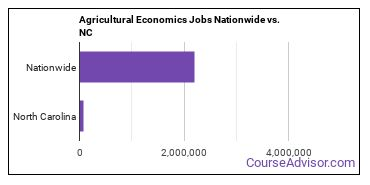 Agricultural Economics Jobs Nationwide vs. NC