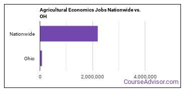 Agricultural Economics Jobs Nationwide vs. OH