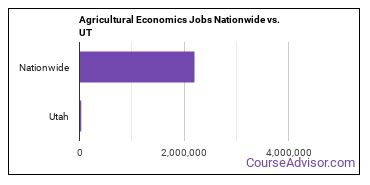 Agricultural Economics Jobs Nationwide vs. UT
