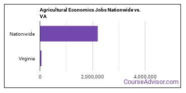 Agricultural Economics Jobs Nationwide vs. VA