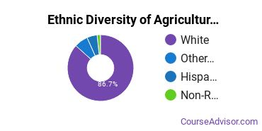 Agricultural Economics Majors in WY Ethnic Diversity Statistics