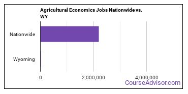 Agricultural Economics Jobs Nationwide vs. WY