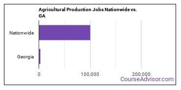 Agricultural Production Jobs Nationwide vs. GA