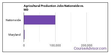 Agricultural Production Jobs Nationwide vs. MD