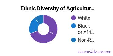 Agricultural Production Majors in MS Ethnic Diversity Statistics