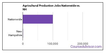Agricultural Production Jobs Nationwide vs. NH