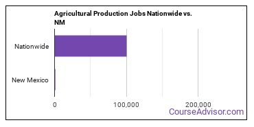 Agricultural Production Jobs Nationwide vs. NM