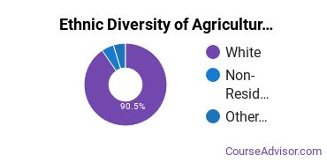Agricultural Production Majors in VT Ethnic Diversity Statistics