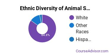 Animal Services Majors in IL Ethnic Diversity Statistics