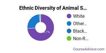 Animal Services Majors in OH Ethnic Diversity Statistics