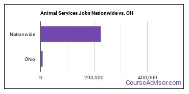 Animal Services Jobs Nationwide vs. OH