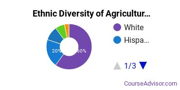 General Agriculture Majors in WA Ethnic Diversity Statistics