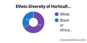 Horticulture Majors in AL Ethnic Diversity Statistics