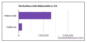 Horticulture Jobs Nationwide vs. CA