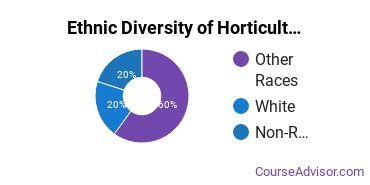 Horticulture Majors in HI Ethnic Diversity Statistics