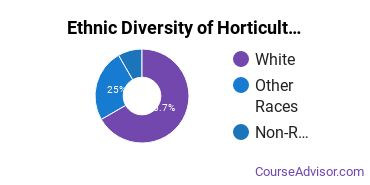 Horticulture Majors in IN Ethnic Diversity Statistics