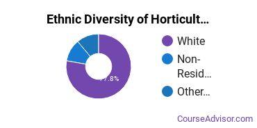 Horticulture Majors in KS Ethnic Diversity Statistics