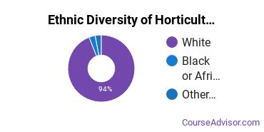 Horticulture Majors in MO Ethnic Diversity Statistics