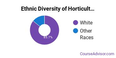 Horticulture Majors in NH Ethnic Diversity Statistics