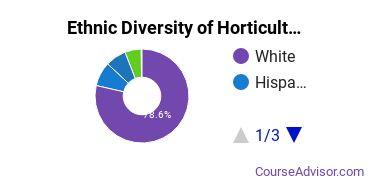 Horticulture Majors in NC Ethnic Diversity Statistics