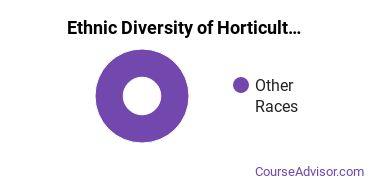 Horticulture Majors in TN Ethnic Diversity Statistics