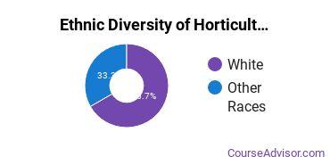 Horticulture Majors in VT Ethnic Diversity Statistics