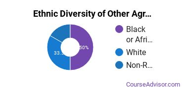 Other Agriculture Majors in AL Ethnic Diversity Statistics