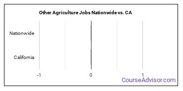 Other Agriculture Jobs Nationwide vs. CA