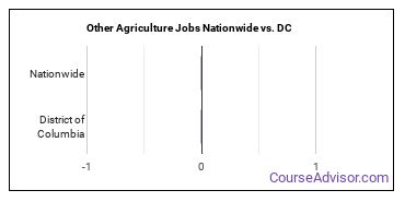 Other Agriculture Jobs Nationwide vs. DC