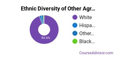 Other Agriculture Majors in GA Ethnic Diversity Statistics